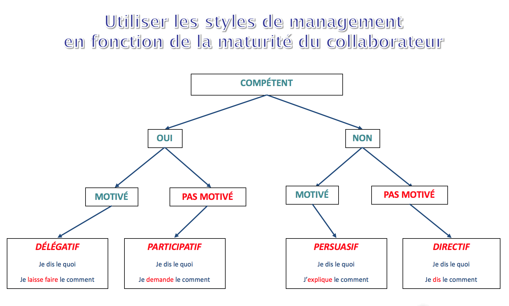 the different styles of management A good management style is never one-size-fits-all, and that's why different management styles must be explored in turn so you can select the approach that fits you: who you are, and the talents and abilities you bring to the table.